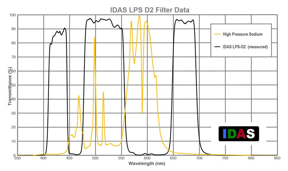 filtres - Les filtres en astronomie 01_d2-hp-sodium