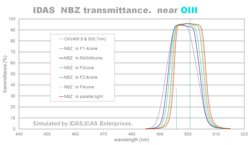 IDAS NBZ Bandpass Plot