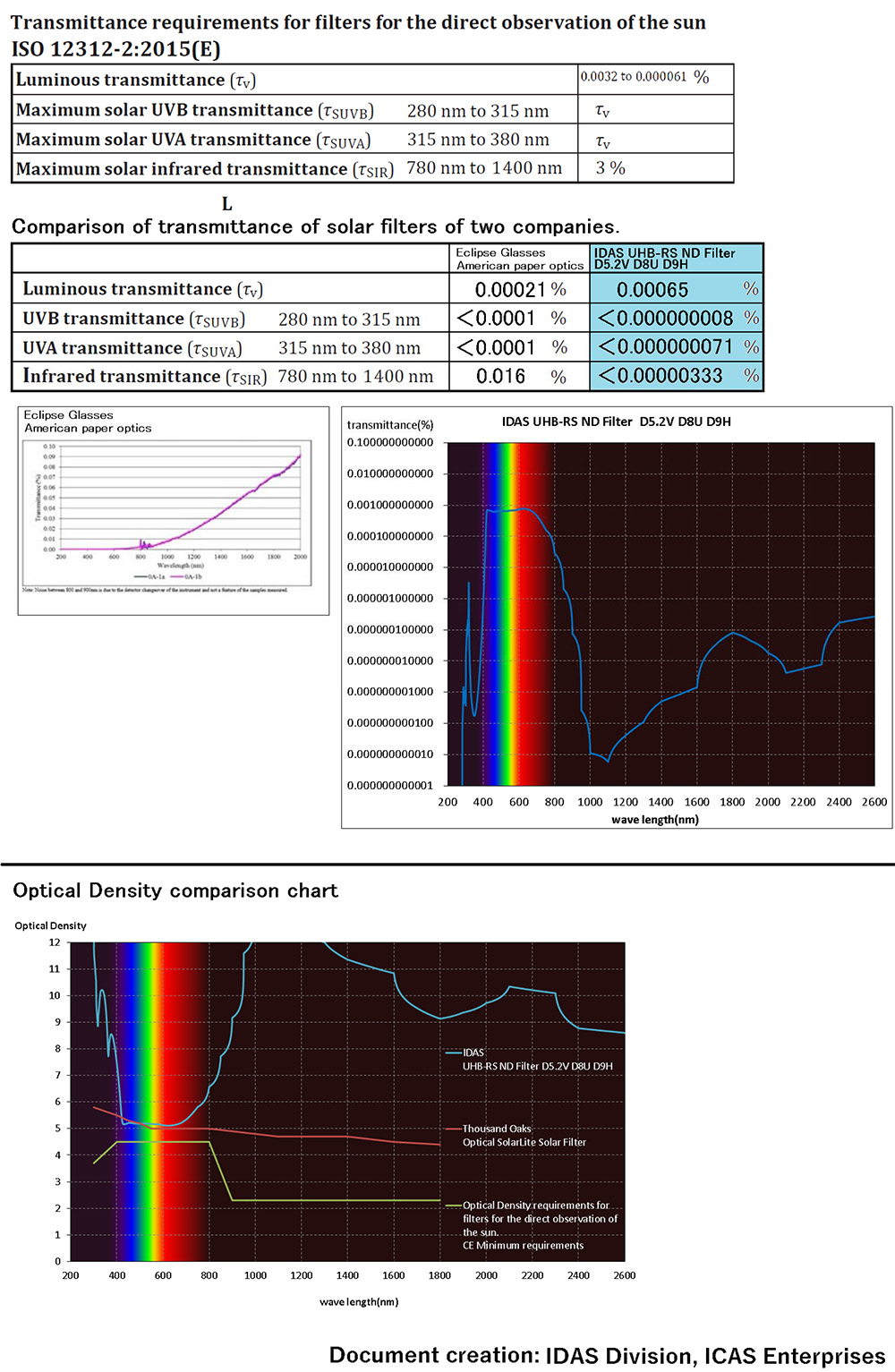 Solar Filter Comparison Curves