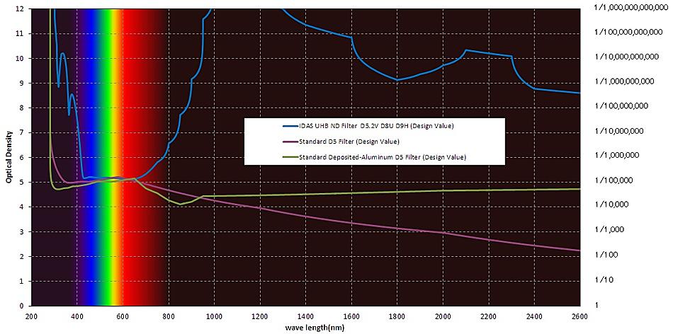 IDAS Solar Filter Curve